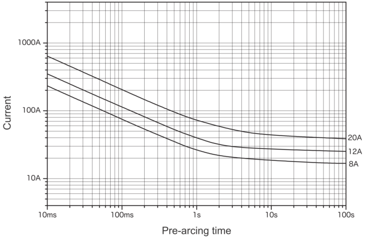 Representative pre-arcing time-current characteristics